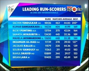 Top 10 Highest Run Scorers in One Day Cricket