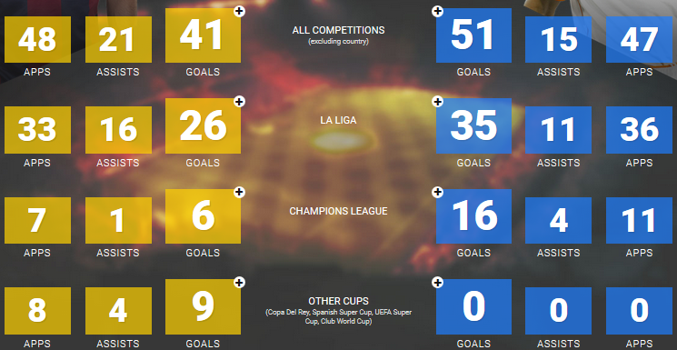 2015-16 stats of Messi Vs Ronalod