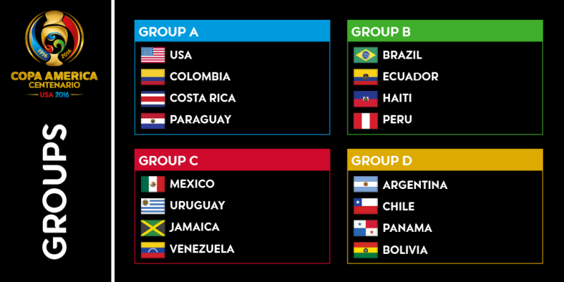 Point Table of 2019 Copa America (All groups A, B, C, D)