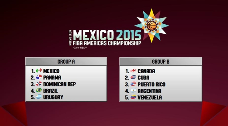 FIBA Americas Championship 2015