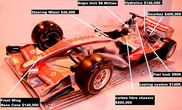 Average Cost of a Formula 1 Car