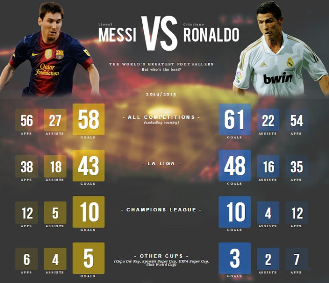Future Fresh – Messi Vs Ronaldo Stats