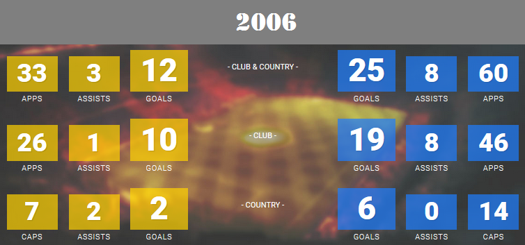 Messi was not in spotlight