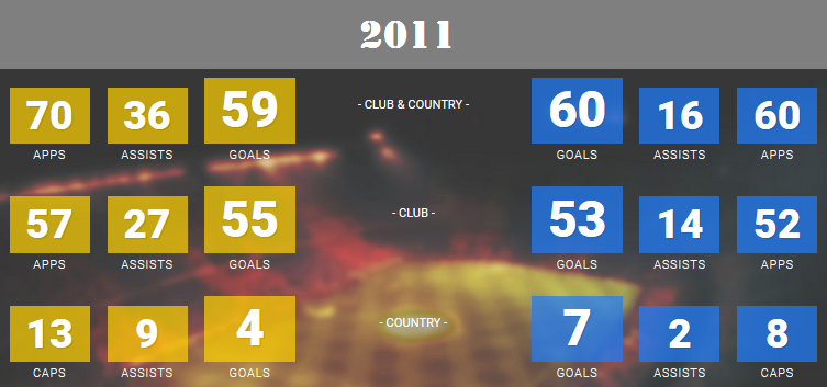 2011 Messi - Ronaldo stats