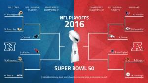 NFL playoffs Schedule 2016 (Road to Super Bowl)