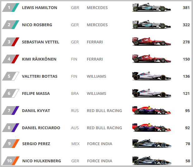 F1 standing
