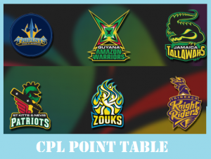 Hero CPL 2018 Points table (Teams Current Position)