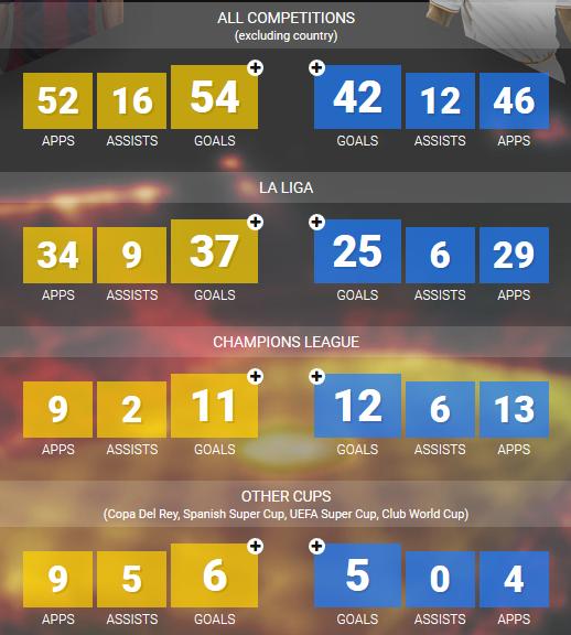 Messi Vs Ronaldo 2016-17